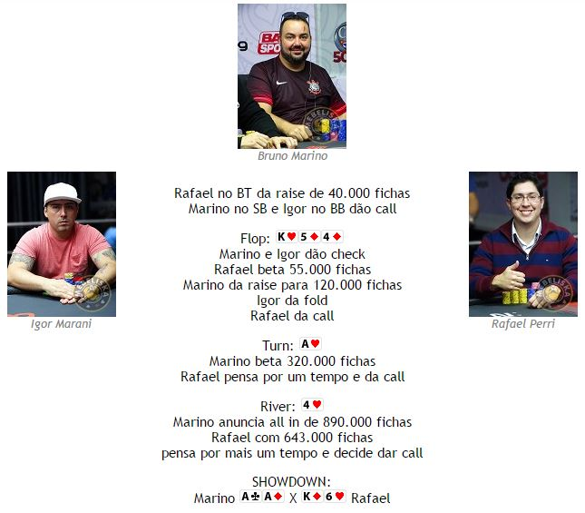 Eliminação Rafael Perri no High Roller do CPH