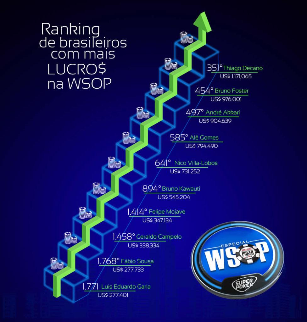 Ranking de Brasileiros com mais lucros na WSOP