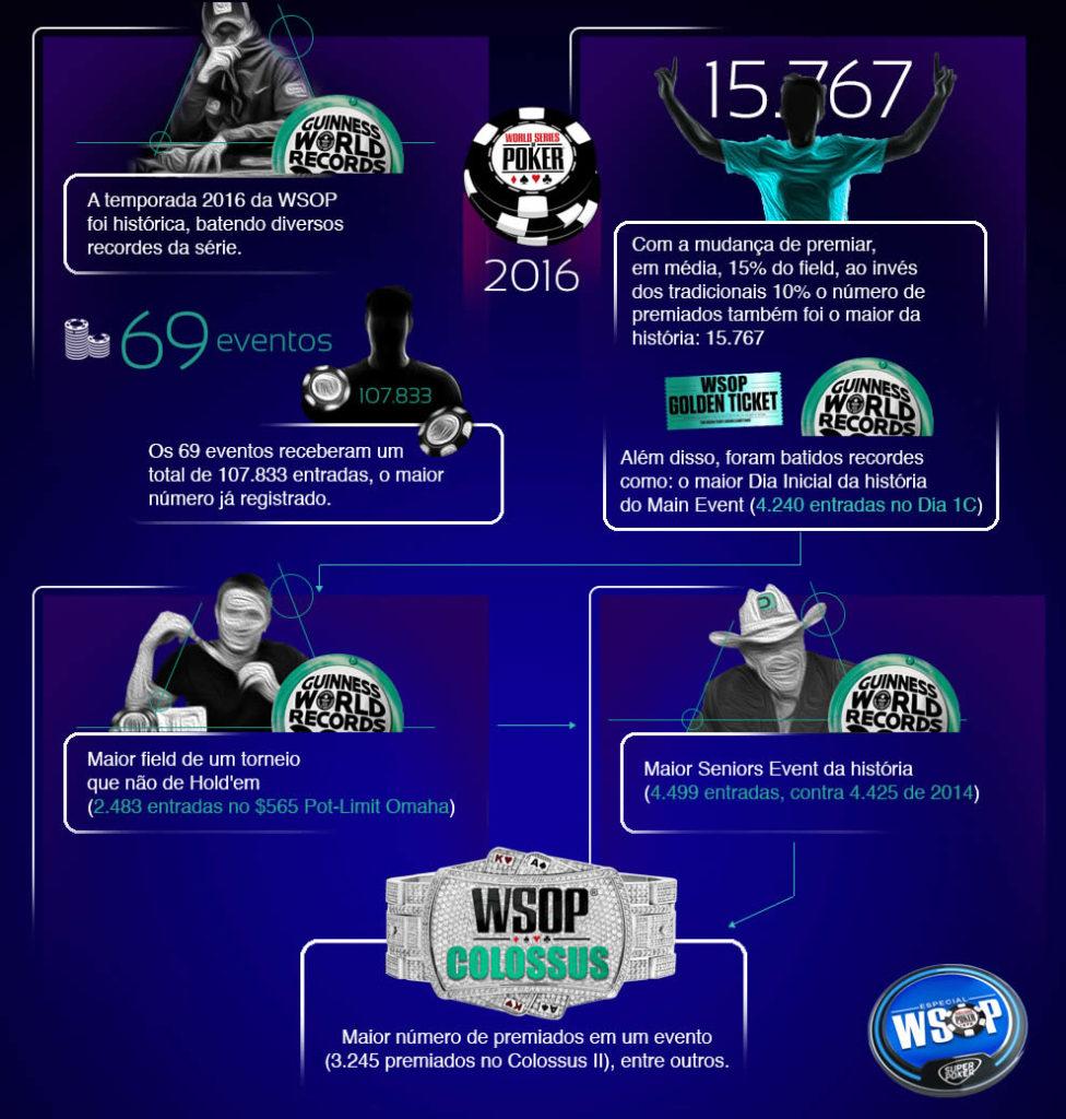 Resumo da WSOP 2016