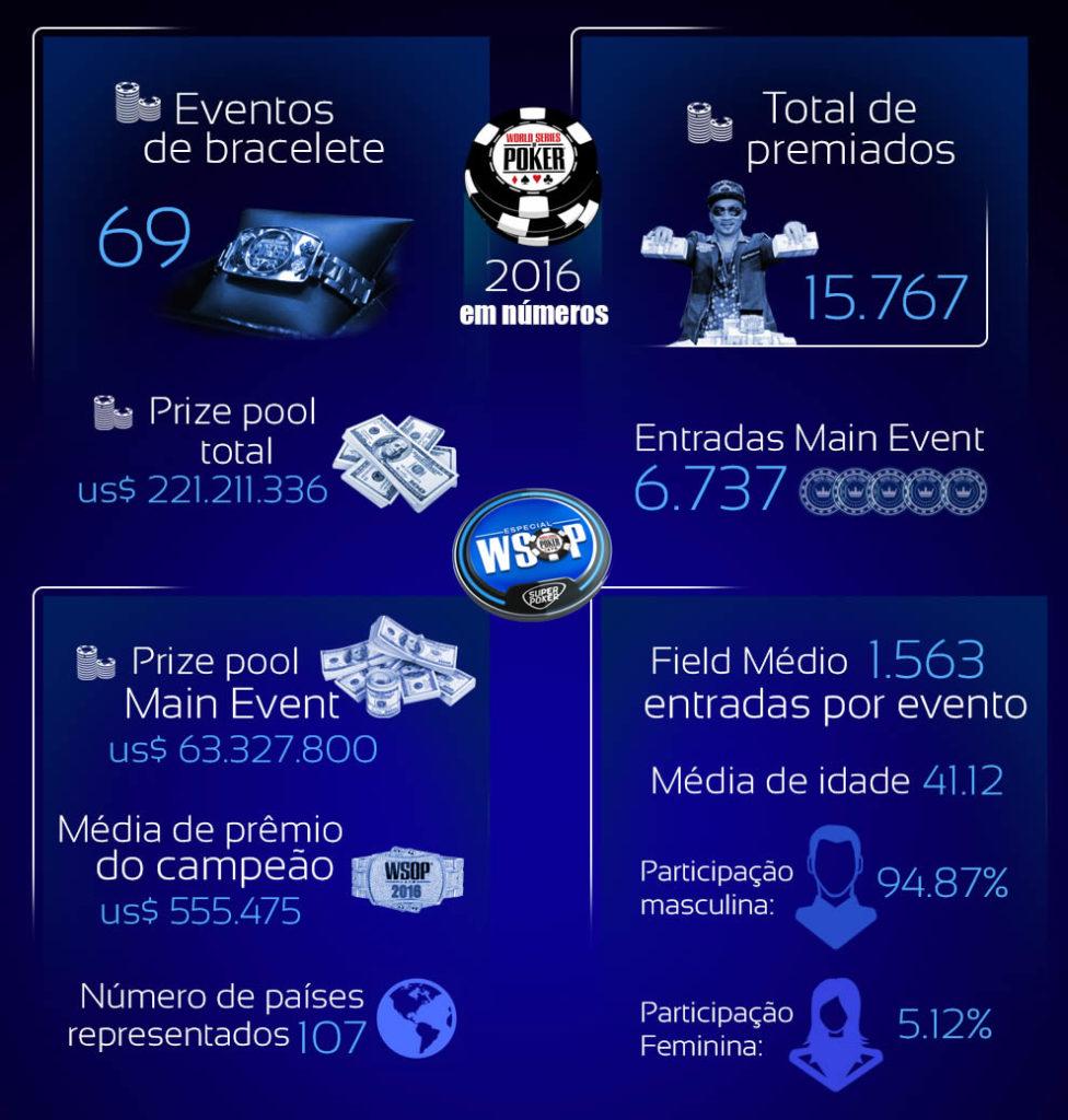 WSOP 2016 em números e premiações