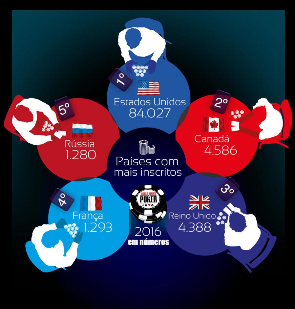 Países com mais inscritos na WSOP 2016