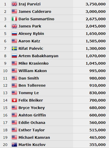 Chip Count Omaha 25K WSOP