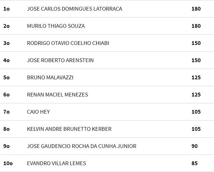 Ranking Mixed