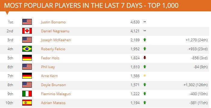 Top 10 Jogadores mais populares HendonMob