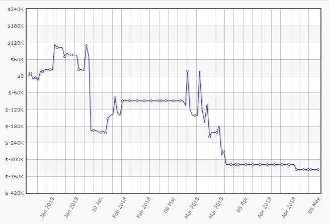 Gráfico de lucro de Isildur1 em 2018
