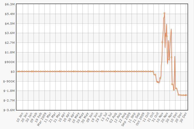 A ascensão e queda de Isildur em 2009