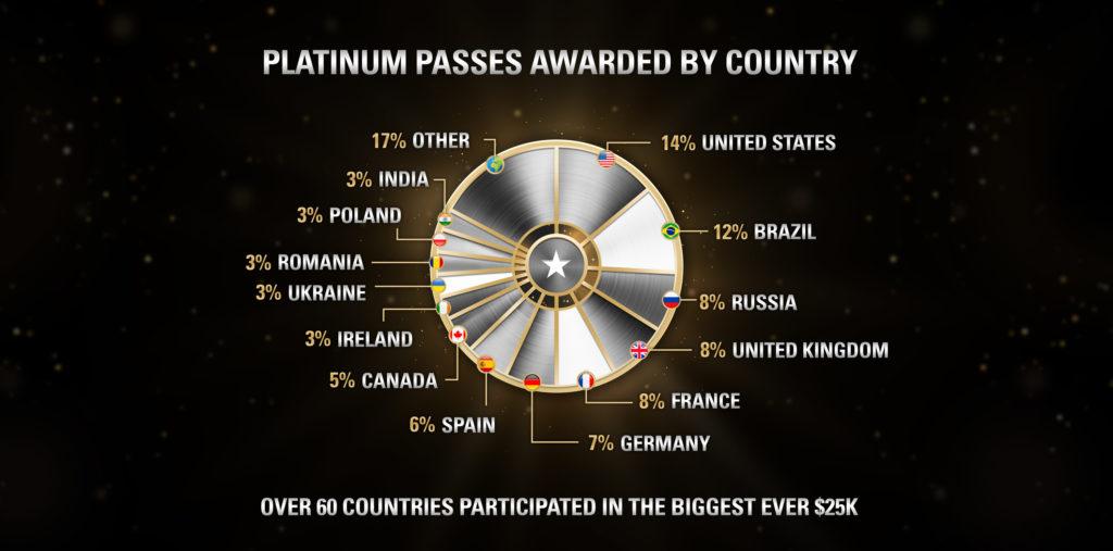 Ranking do Platinum Pass