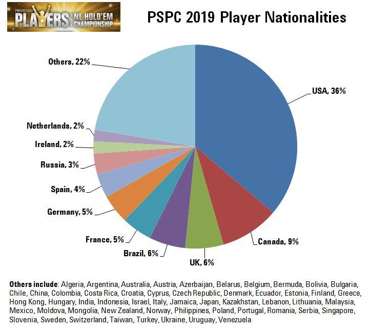 Representatividade dos países no PokerStars Players Championship