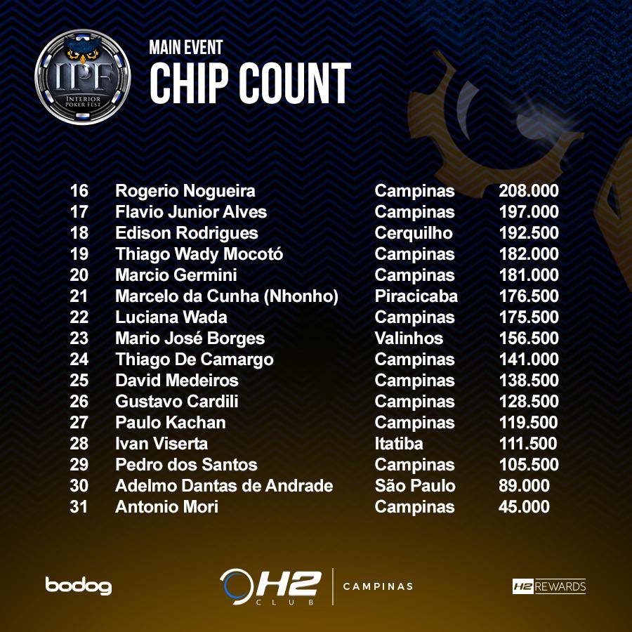 Chip Count do Main Event do Interior Poker Fest