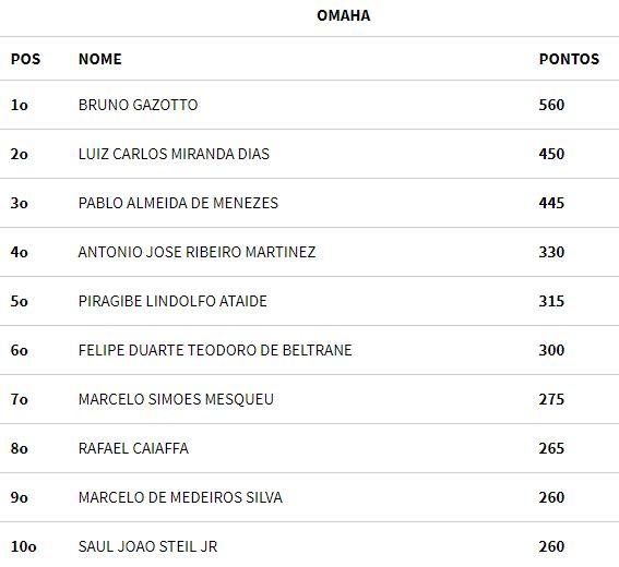 Ranking PLO BSOP Salvador