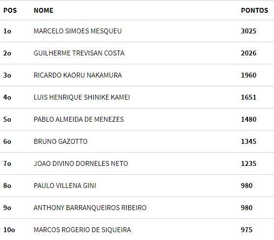 Ranking BSOP após Rio Quente