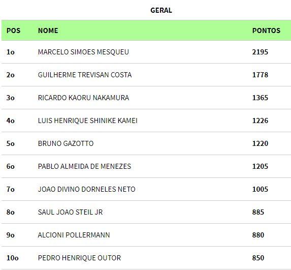 Ranking BSOP Salvador