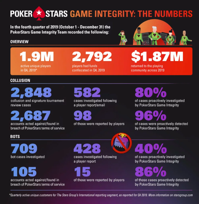 Infográfico PokerStars